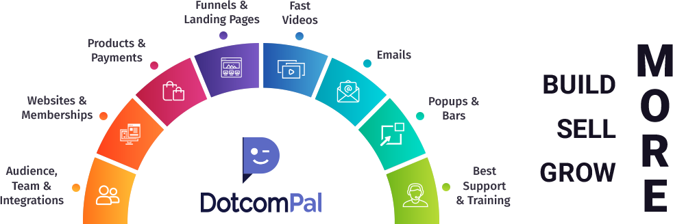 With DotcomPal, building funnels & landing pages, websites and sending emails