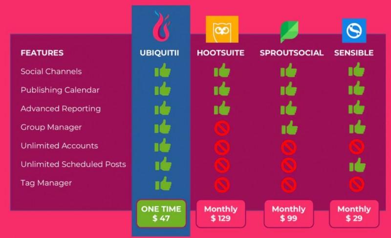 UBIQUITII Price