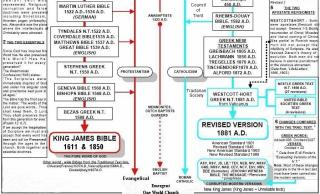 Traditional Text line KJV