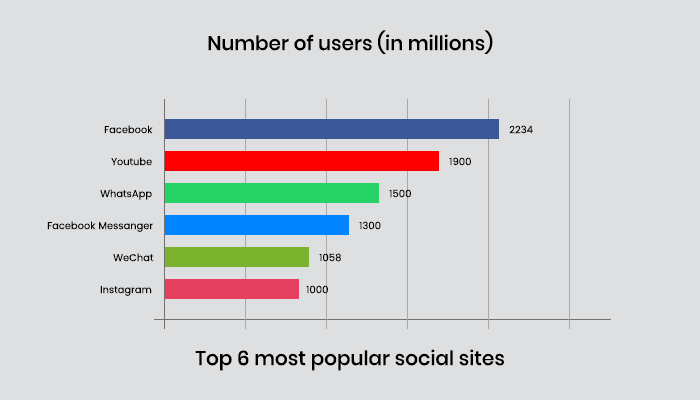 Number of users in Popular social sites