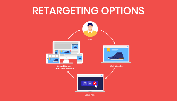 Use Retargeting in Lead Nurturing Strategies
